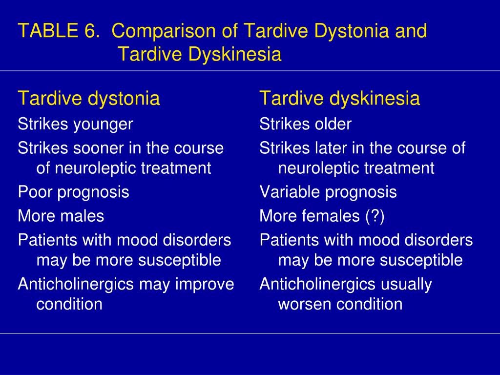 Tardive dystonia