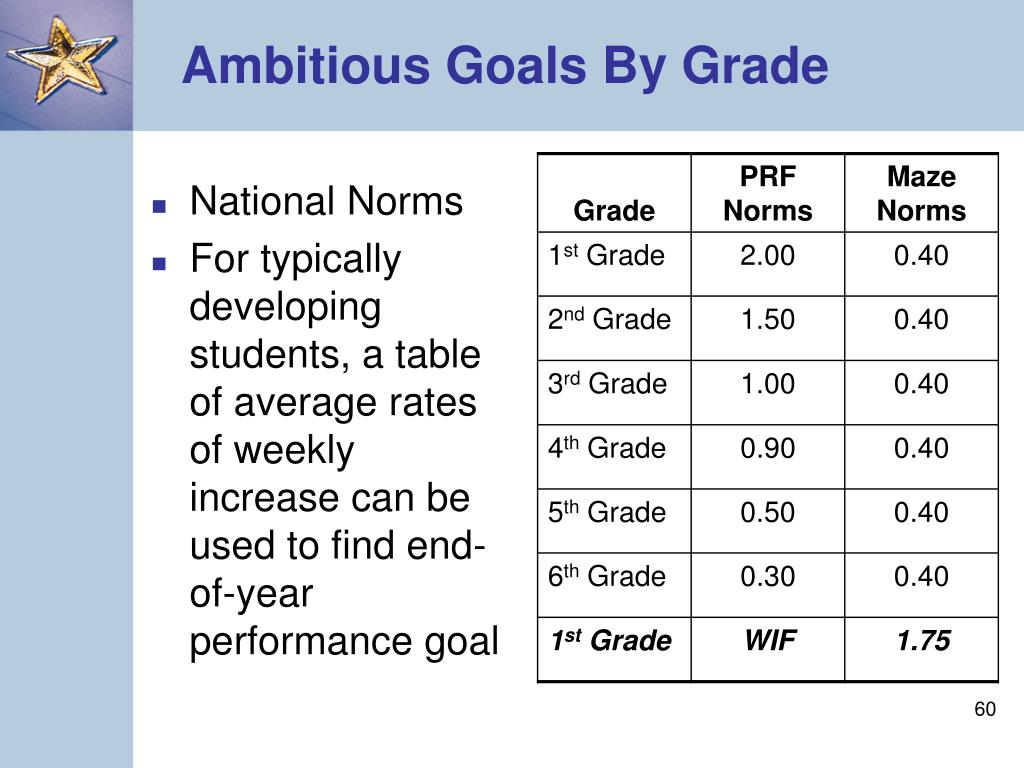 Ambitious Goals By Grade