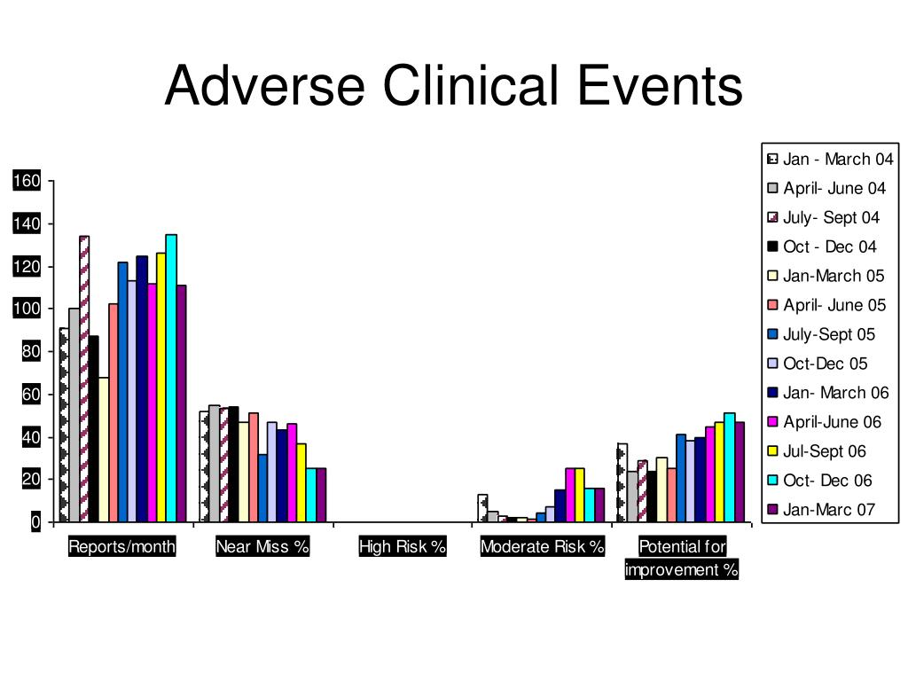 ews for decreasing the rates of adverse events Rather, the purpose of their study was to ask whether rates of adverse events were declining in north carolina hospitals from 2002 to 2007 none of that stopped makary and daniel from extrapolating from landrigan's data to close to 135,000 preventable deaths.