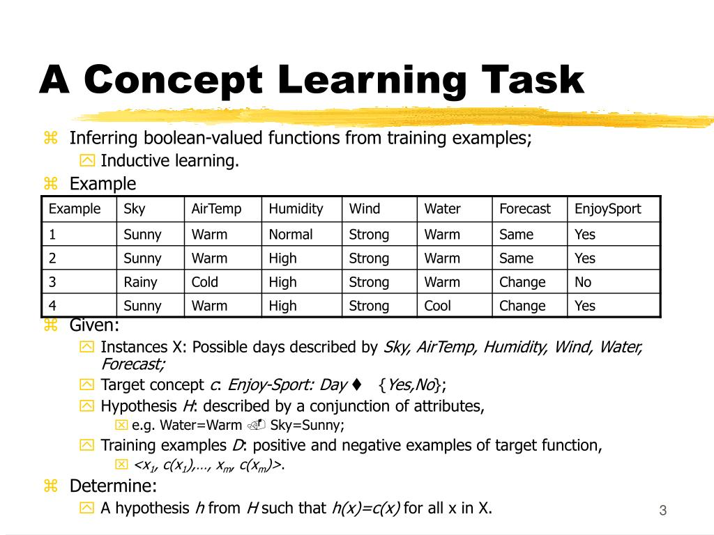 A Concept Learning Task