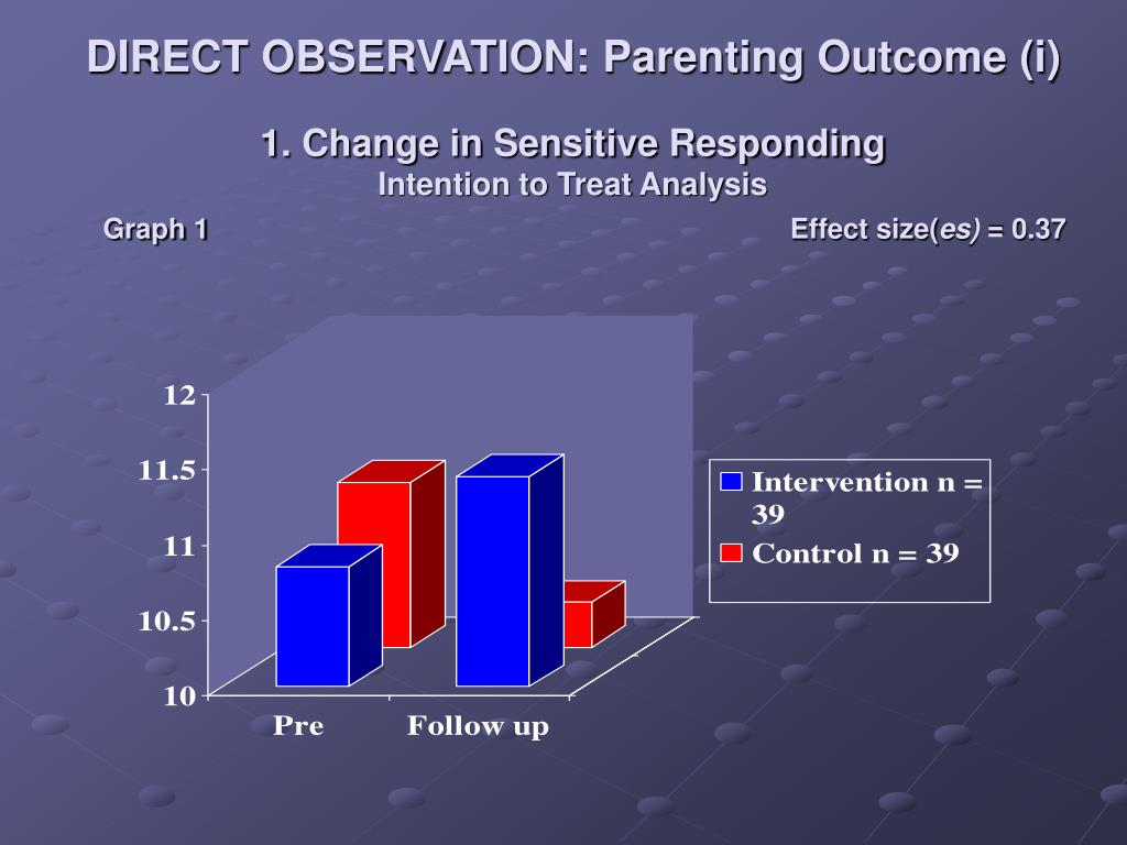 DIRECT OBSERVATION: Parenting Outcome (i)