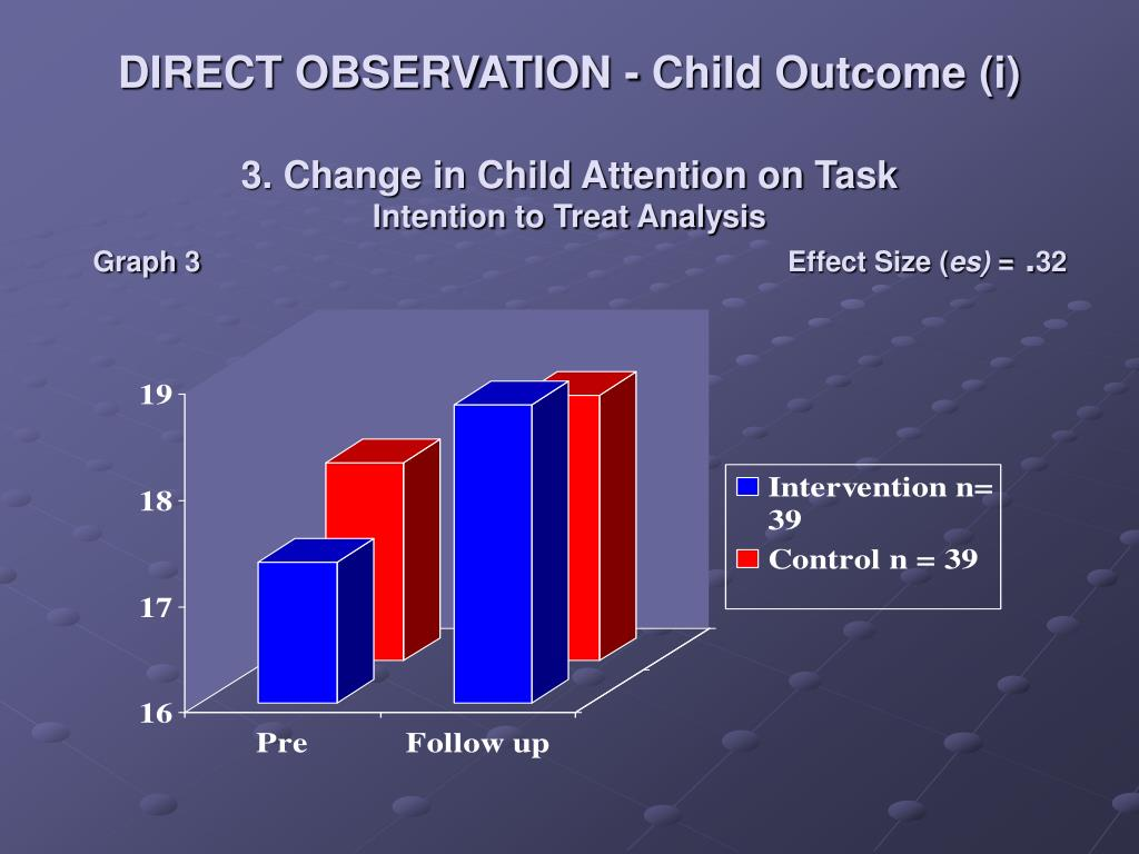 DIRECT OBSERVATION - Child Outcome (i)