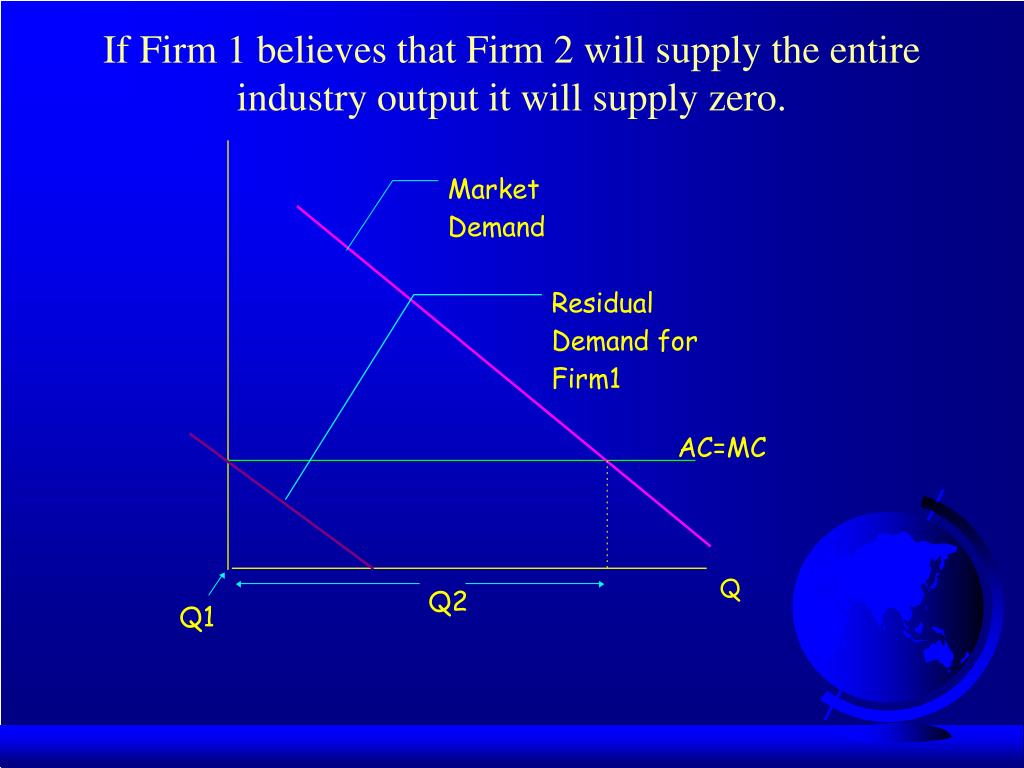If Firm 1 believes that Firm 2 will supply the entire industry output it will supply zero.
