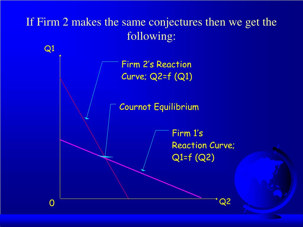If Firm 2 makes the same conjectures then we get the following: