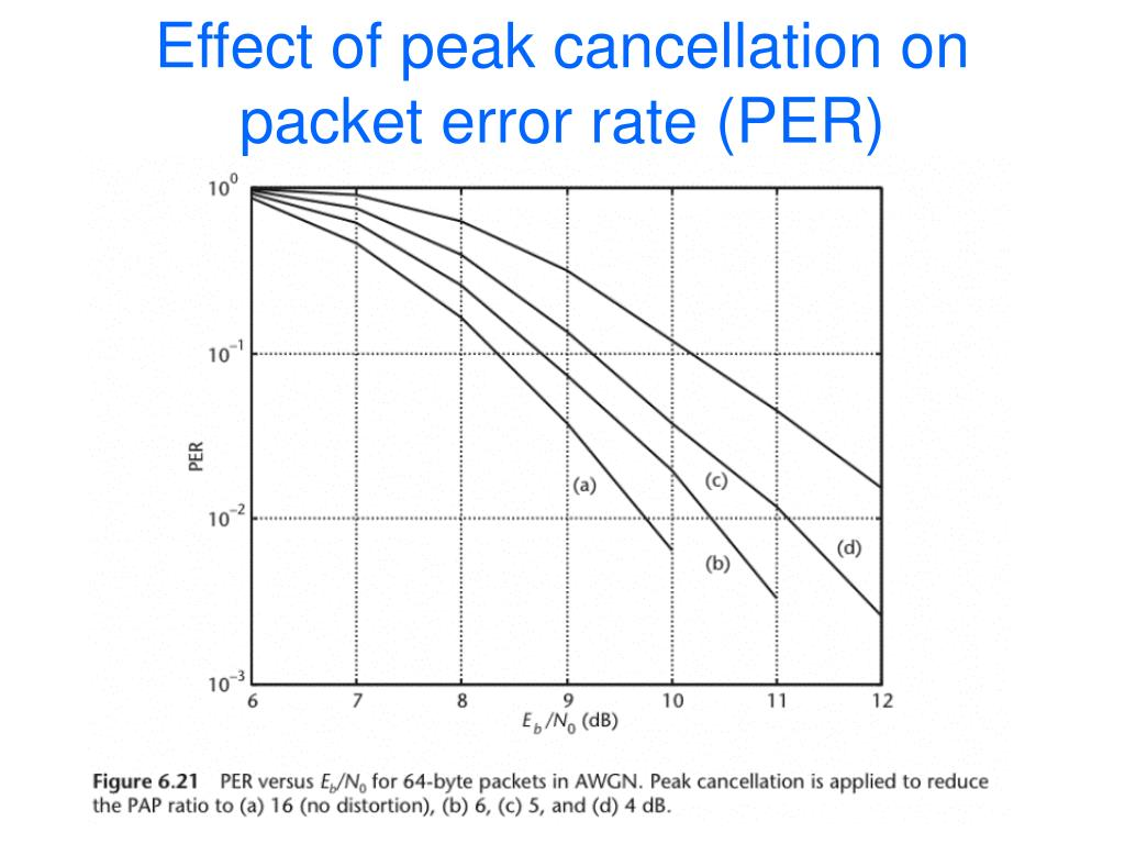 Effect of peak cancellation on packet error rate (PER)