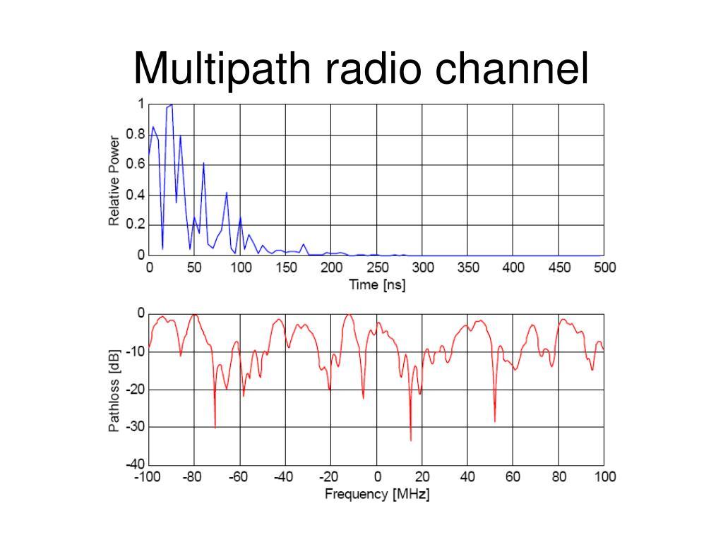 Multipath radio channel