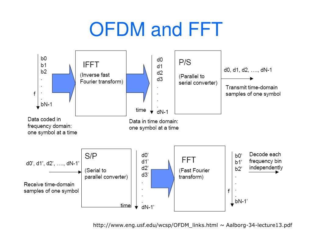 OFDM and FFT
