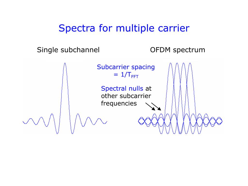 Spectra for multiple carrier