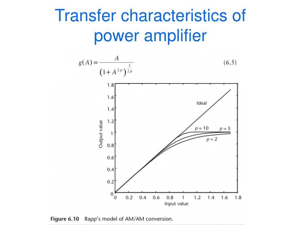 Transfer characteristics of