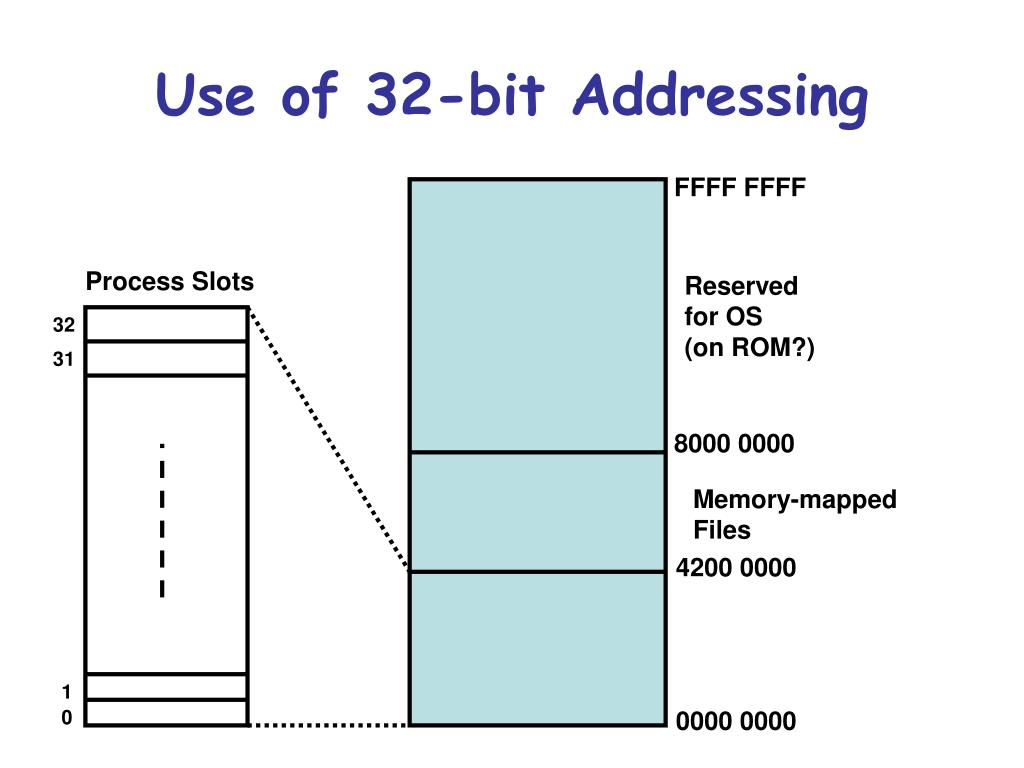 memory mapped file with Windows Ce Memory Management on Veeam Repository Memory Consumption Rammap And Cacheset likewise  also Accelerate In Memory Processing With Spark From Hours To Seconds With Tachyon as well 734771 also Hard Disk Drives Hdd For Virtual Environments Part I 20346.