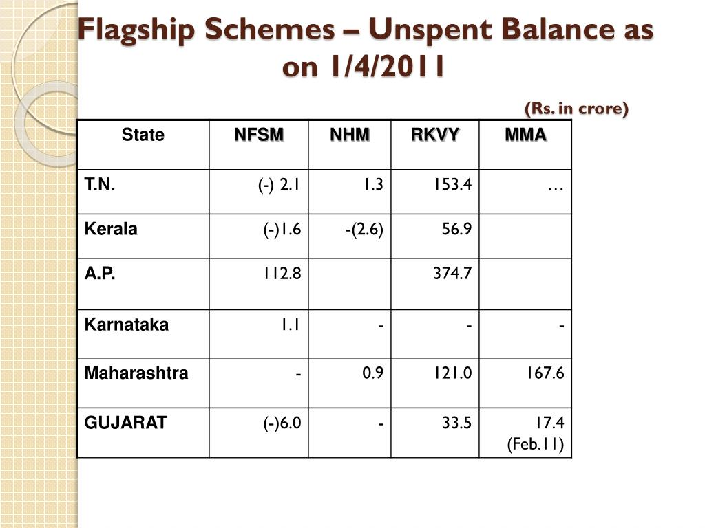 Flagship Schemes – Unspent Balance as on 1/4/2011