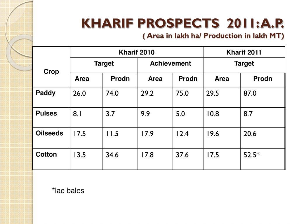 KHARIF PROSPECTS  2011: A.P.