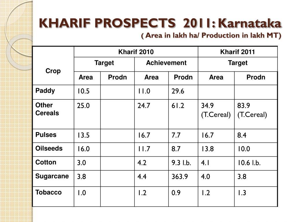 KHARIF PROSPECTS  2011: Karnataka