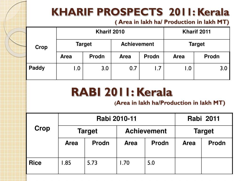 KHARIF PROSPECTS  2011: Kerala