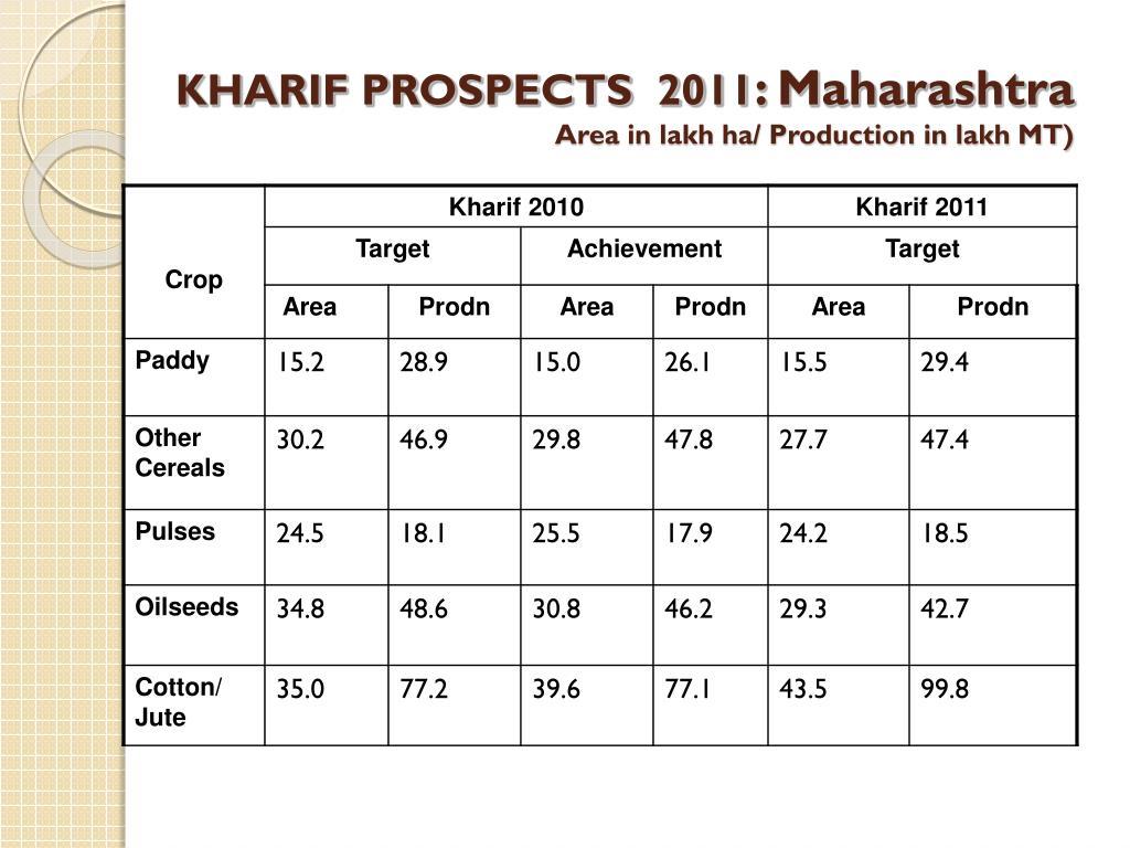KHARIF PROSPECTS  2011