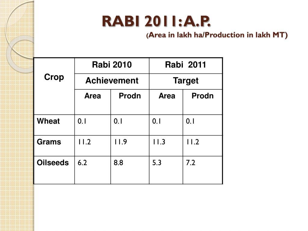 RABI 2011: A.P.