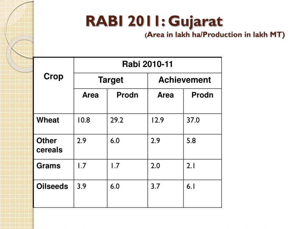 RABI 2011: Gujarat