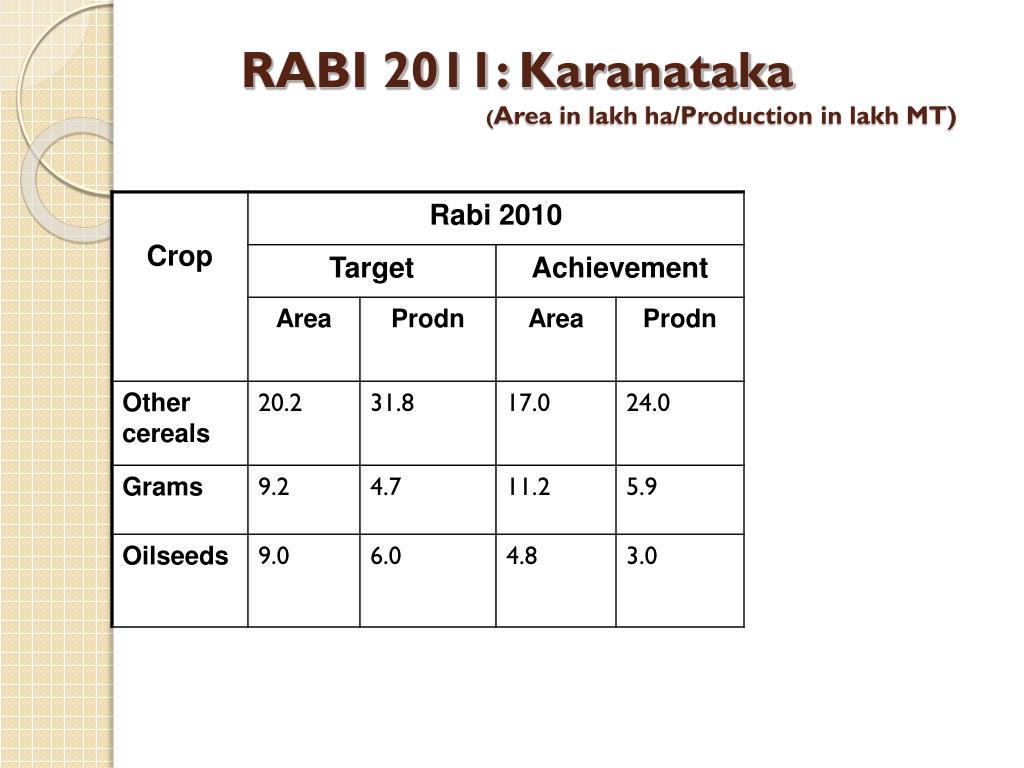 RABI 2011: