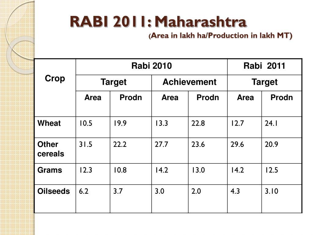 RABI 2011: Maharashtra