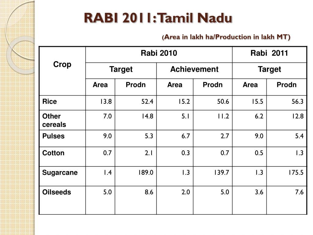 RABI 2011: Tamil Nadu