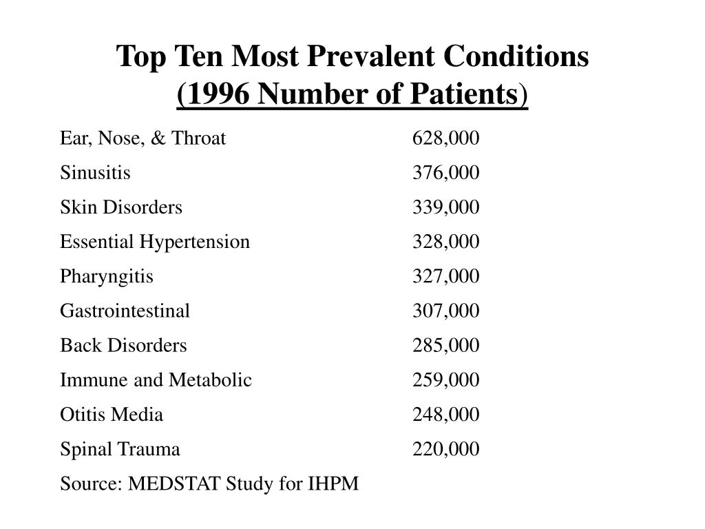 Top Ten Most Prevalent Conditions