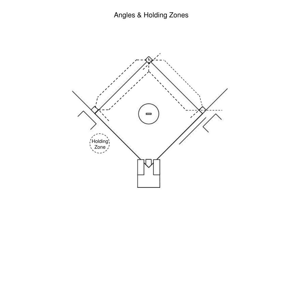Angles & Holding Zones