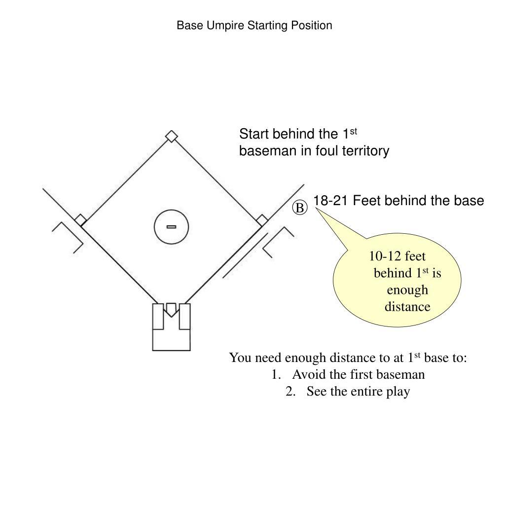 Base Umpire Starting Position