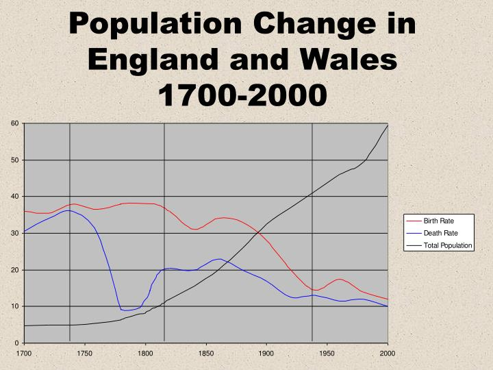 Population change in england and wales 1700 2000 l.jpg