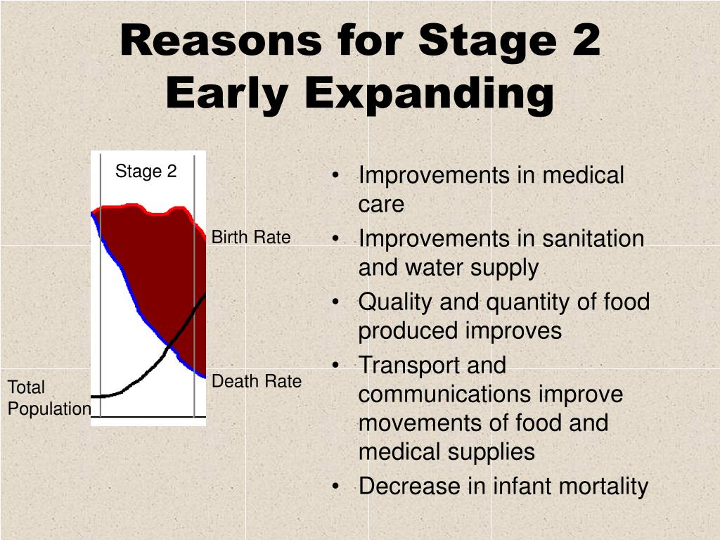 Reasons for Stage 2