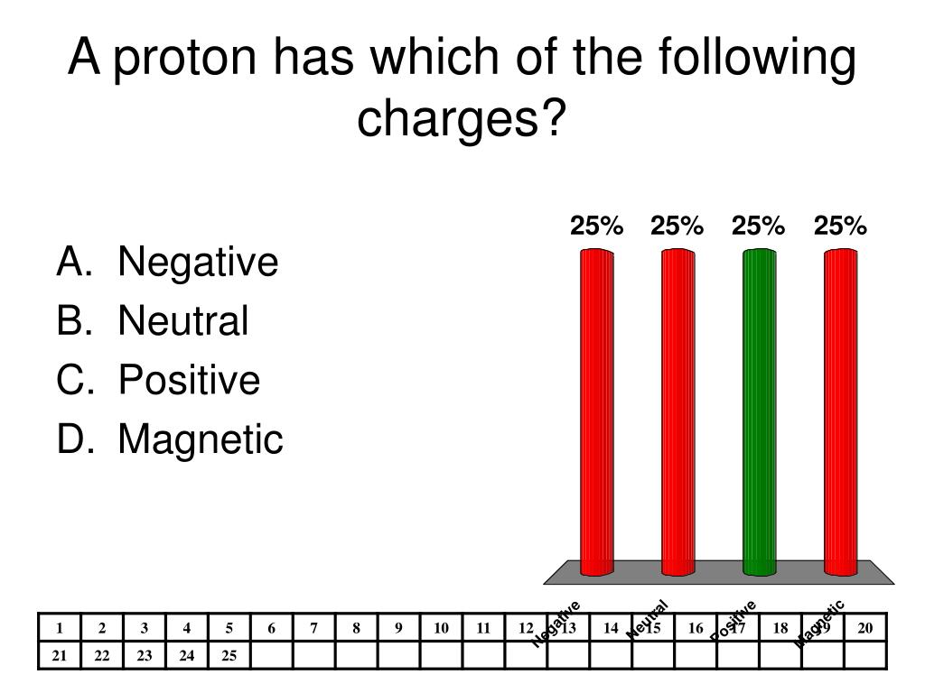 A proton has which of the following