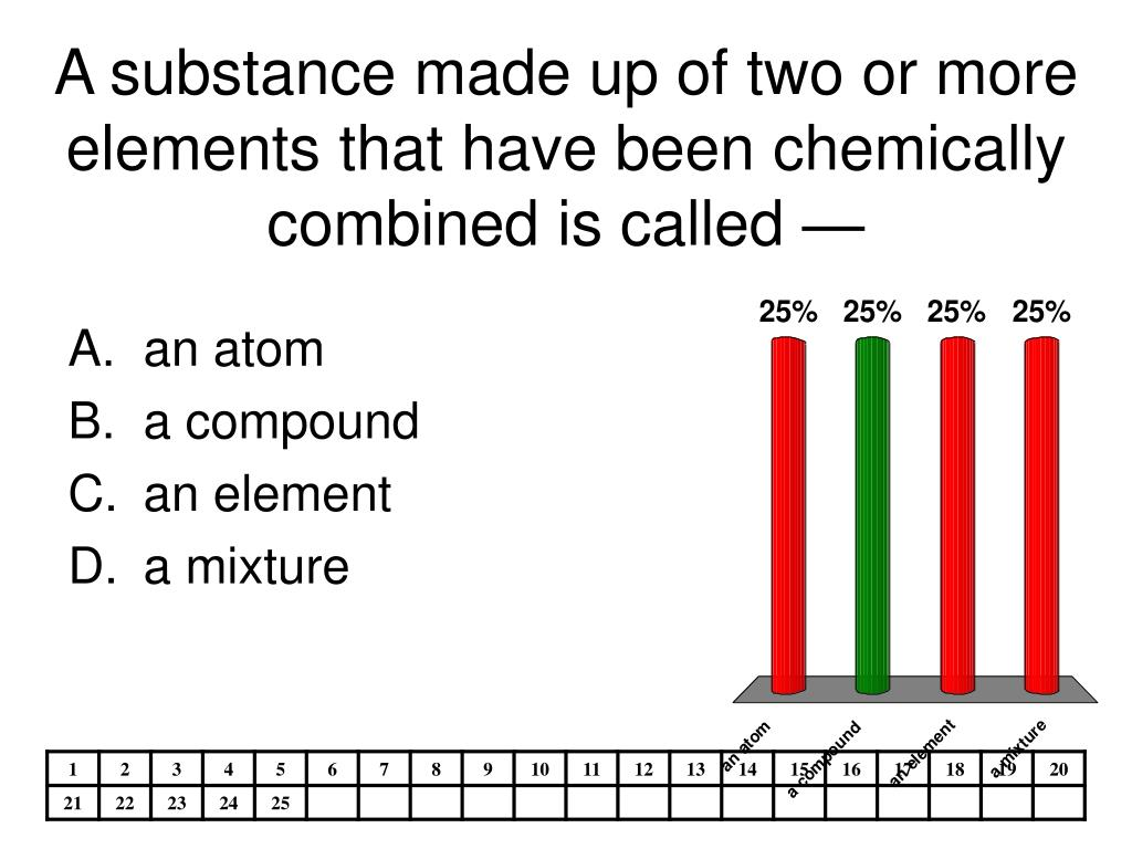 A substance made up of two or more elements that have been chemically