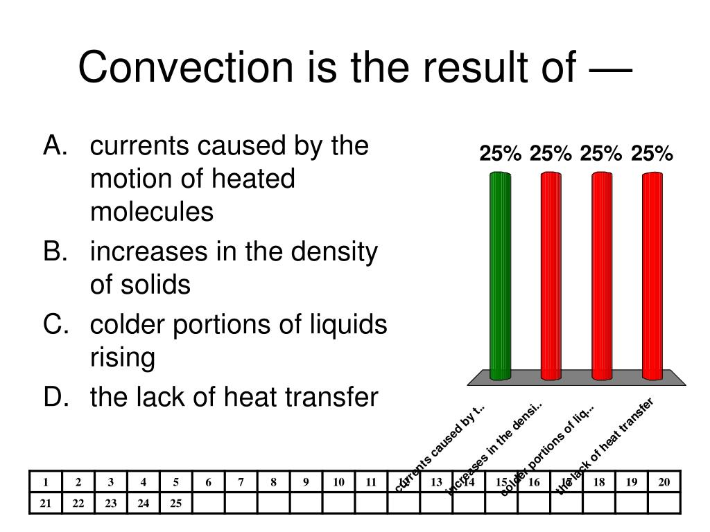 Convection is the result of —