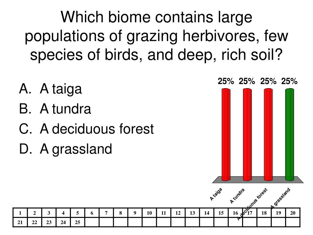 Which biome contains large