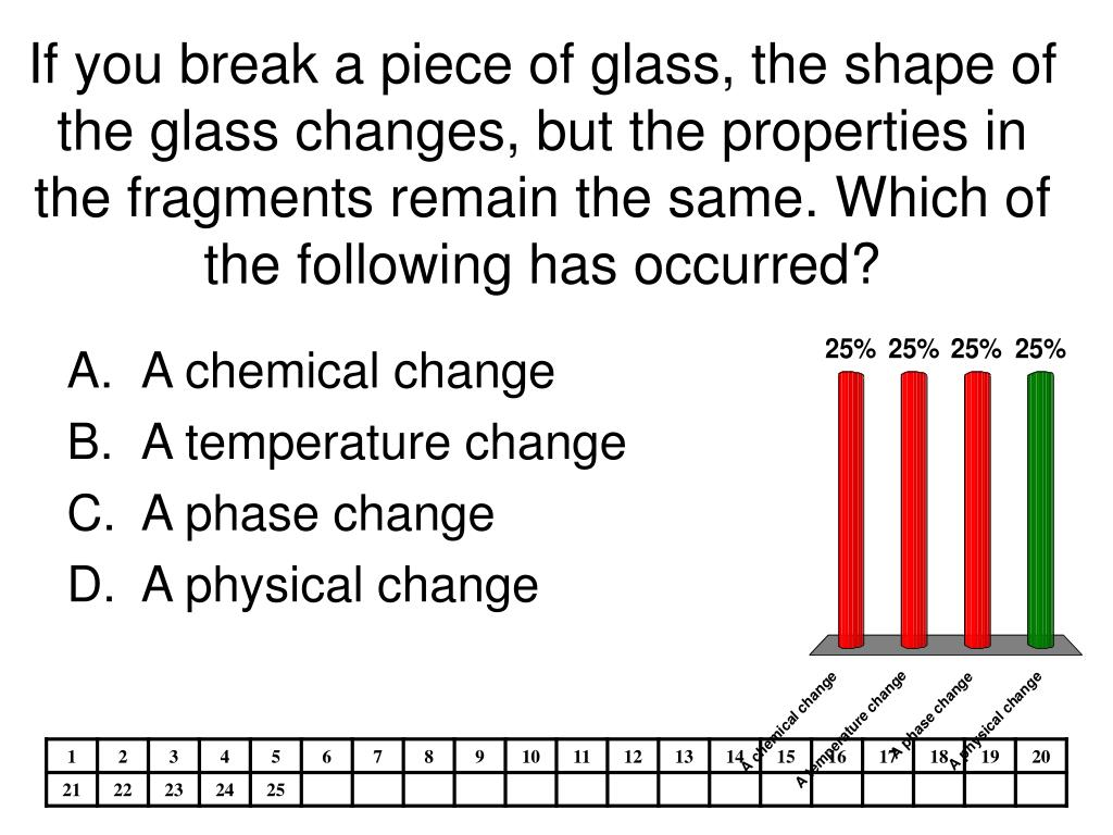 If you break a piece of glass, the shape of the glass changes, but the properties in the fragments remain the same. Which of the following has occurred?