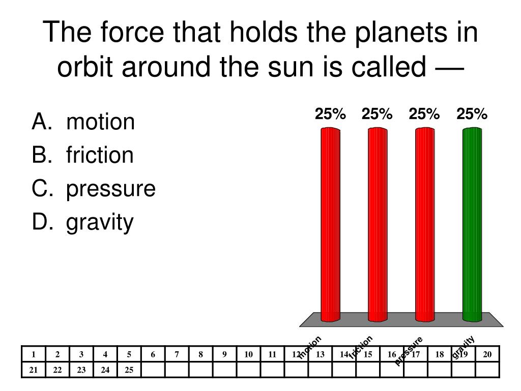 The force that holds the planets in