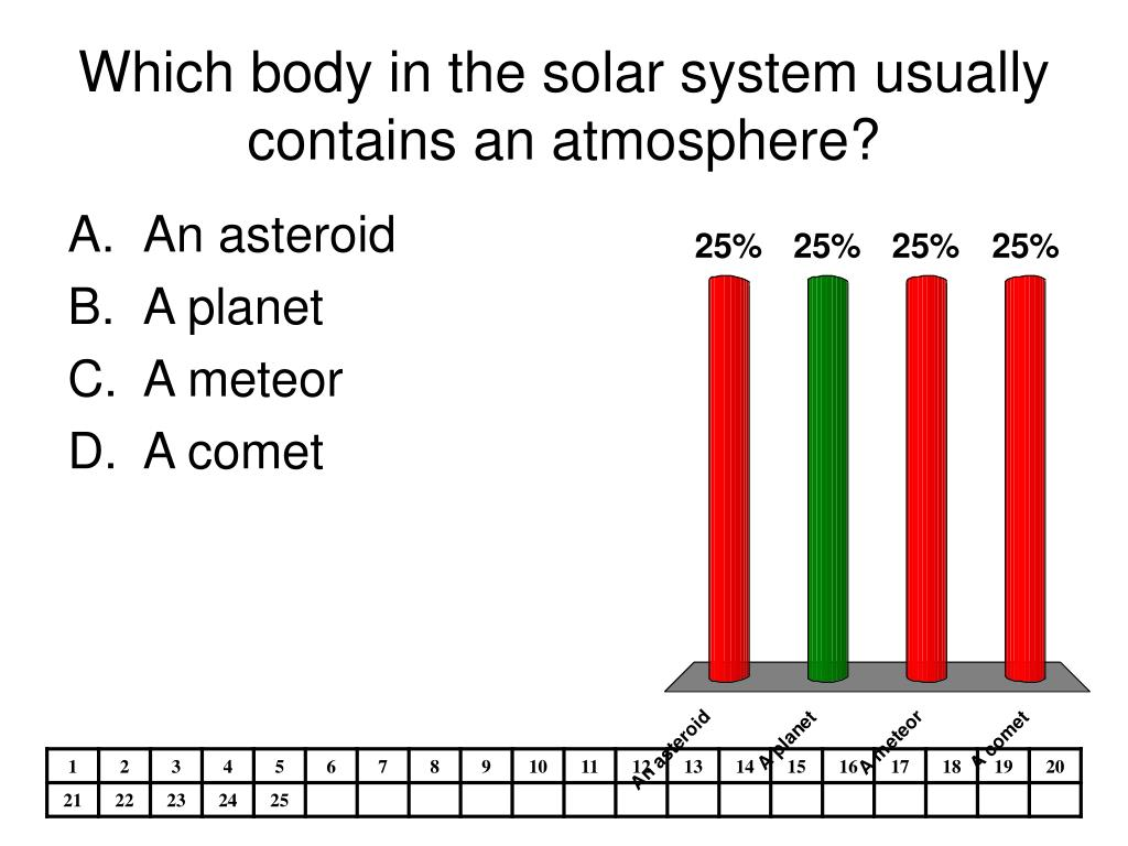 Which body in the solar system usually