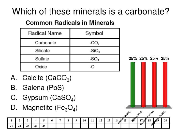 Which of these minerals is a carbonate