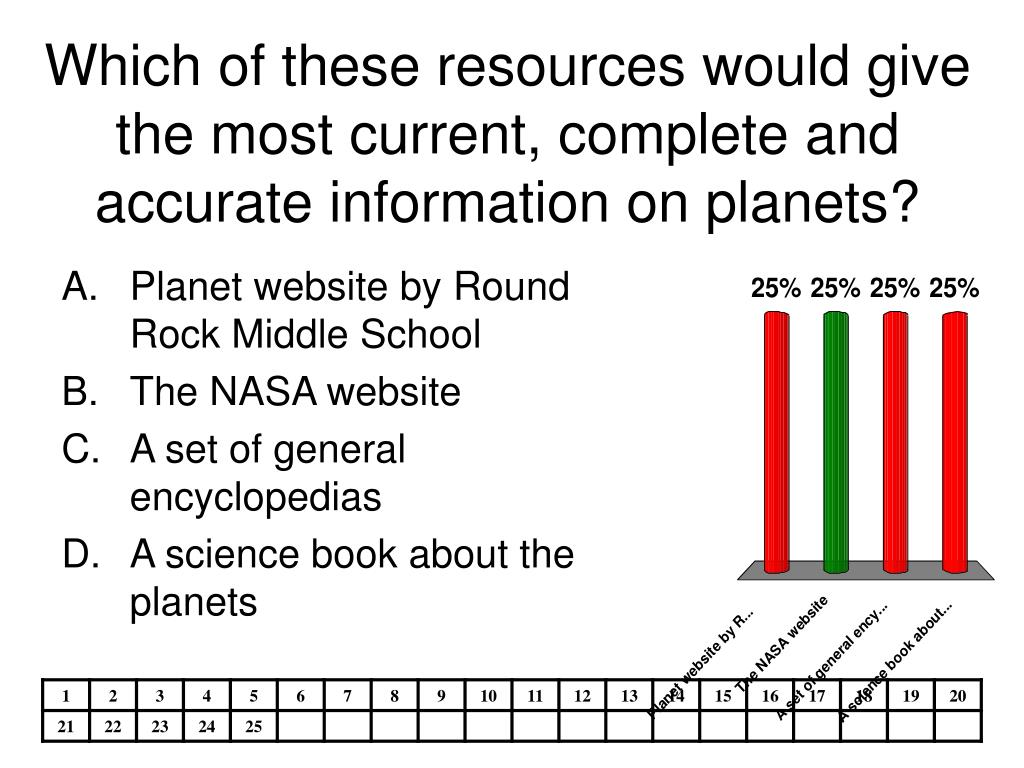 Which of these resources would give the most current, complete and accurate information on planets?