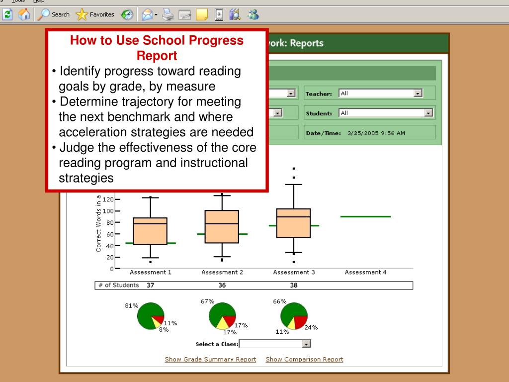 How to Use School Progress Report