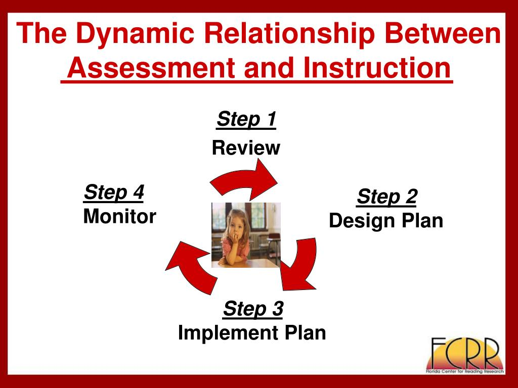 The Dynamic Relationship Between Assessment and Instruction