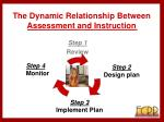 the dynamic relationship between assessment and instruction9