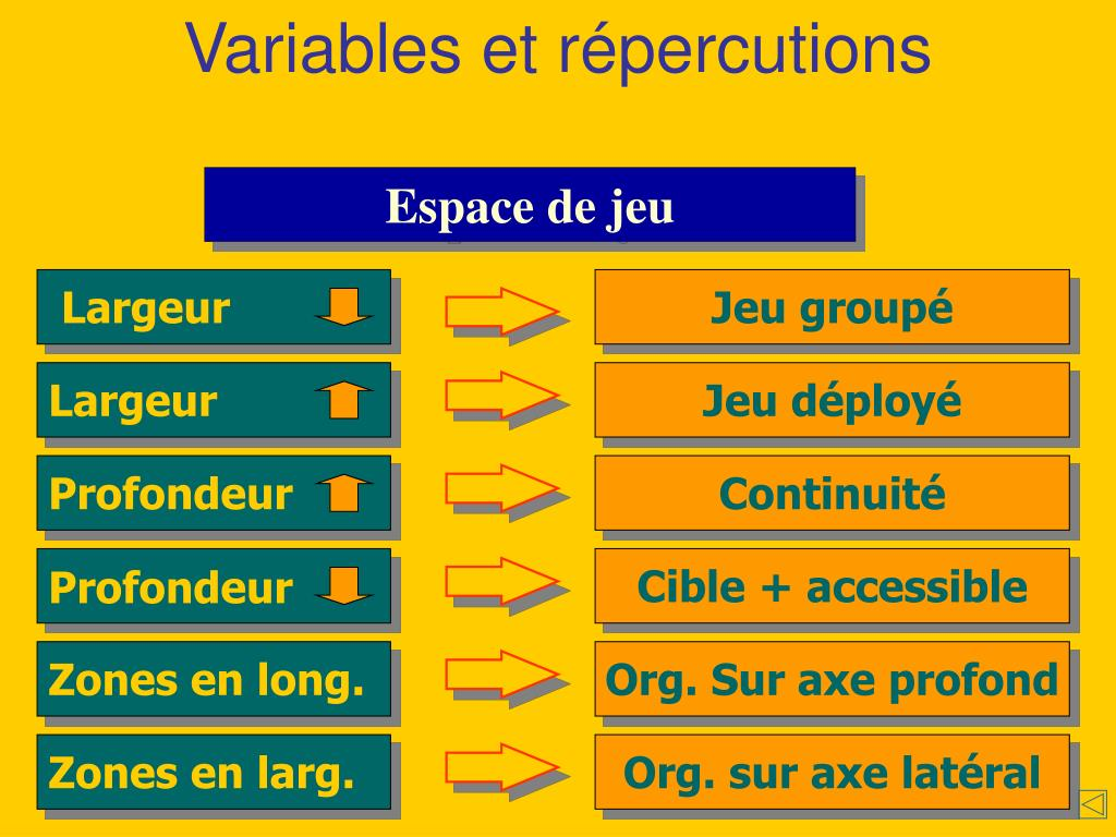 Variables et répercutions