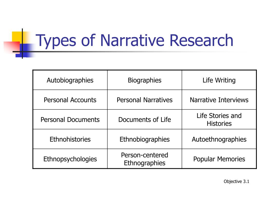 types of descriptive research method Quantitative research designs are either descriptive [subjects usually measured once] or experimental [subjects measured before and after a treatment] a descriptive study establishes only associations between variables an experimental study establishes causality.