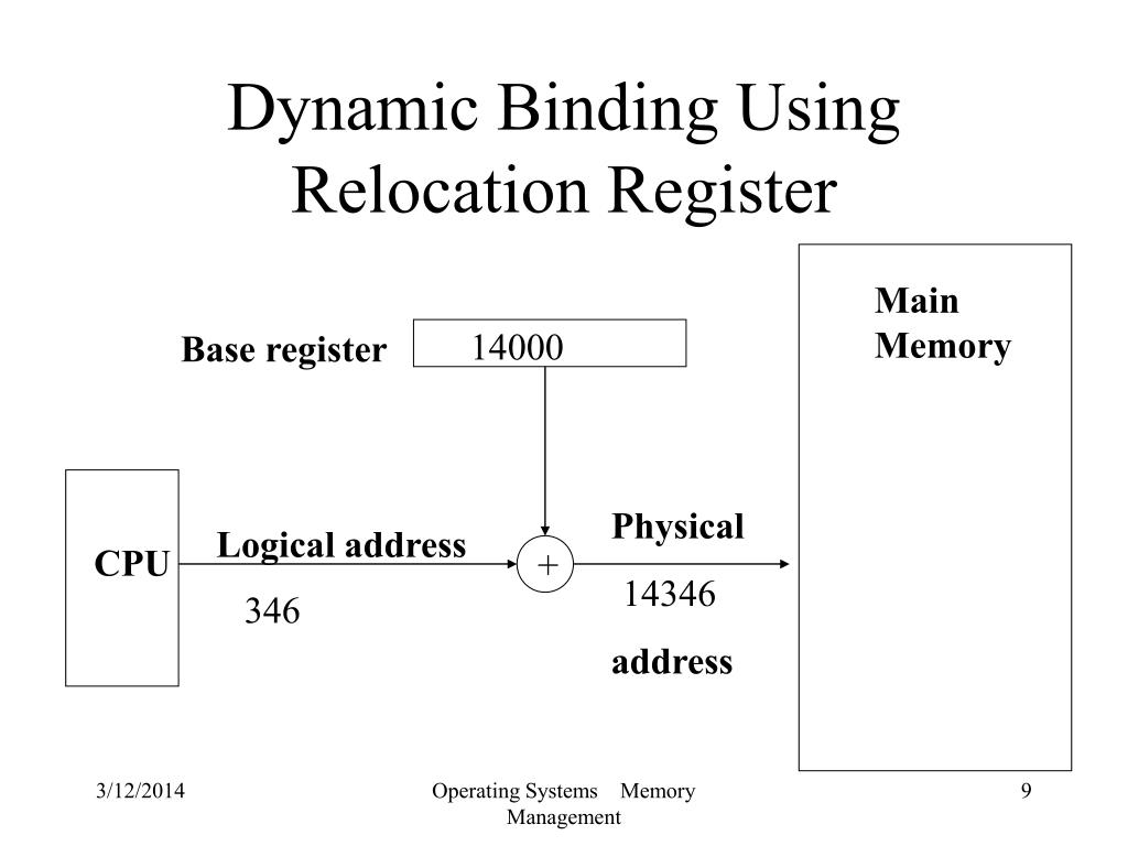 Dynamic Binding Using Relocation Register