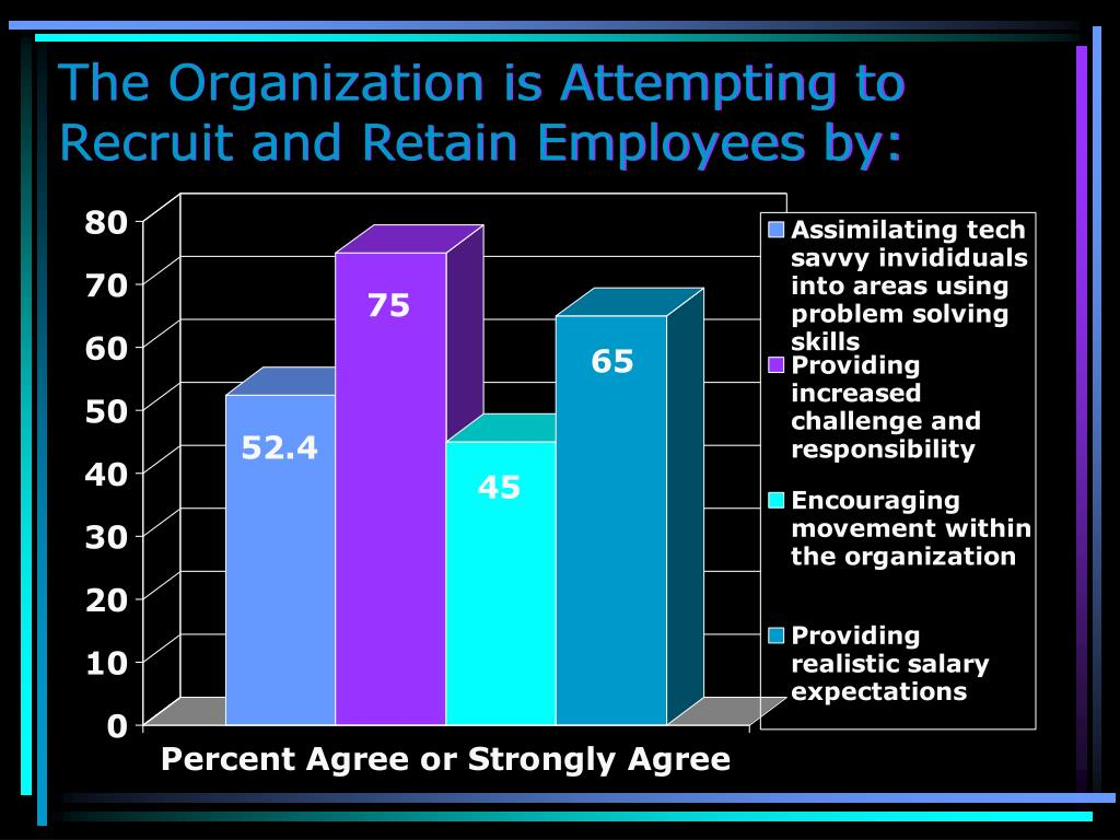 The Organization is Attempting to Recruit and Retain Employees by: