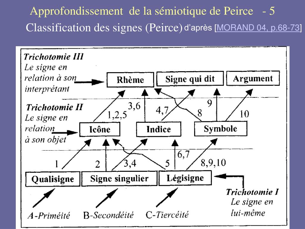 Classification des signes (Peirce)