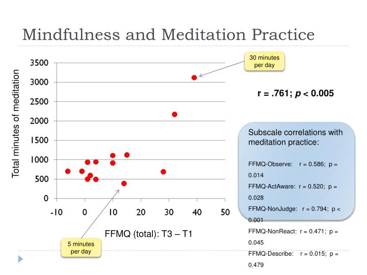 Mindfulness and Meditation Practice