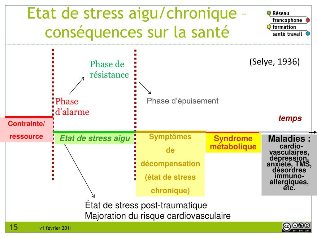 Etat de stress aigu