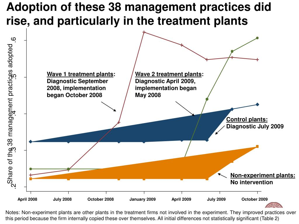 Adoption of these 38 management practices did rise, and particularly in the treatment plants