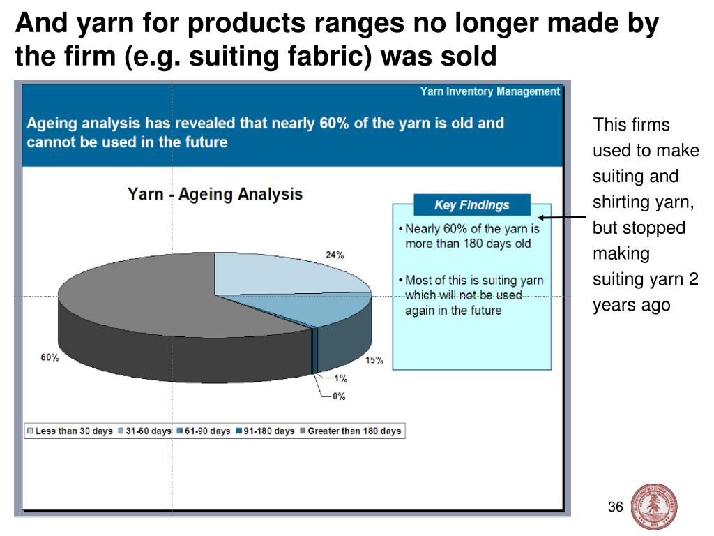 And yarn for products ranges no longer made by the firm (e.g. suiting fabric) was sold